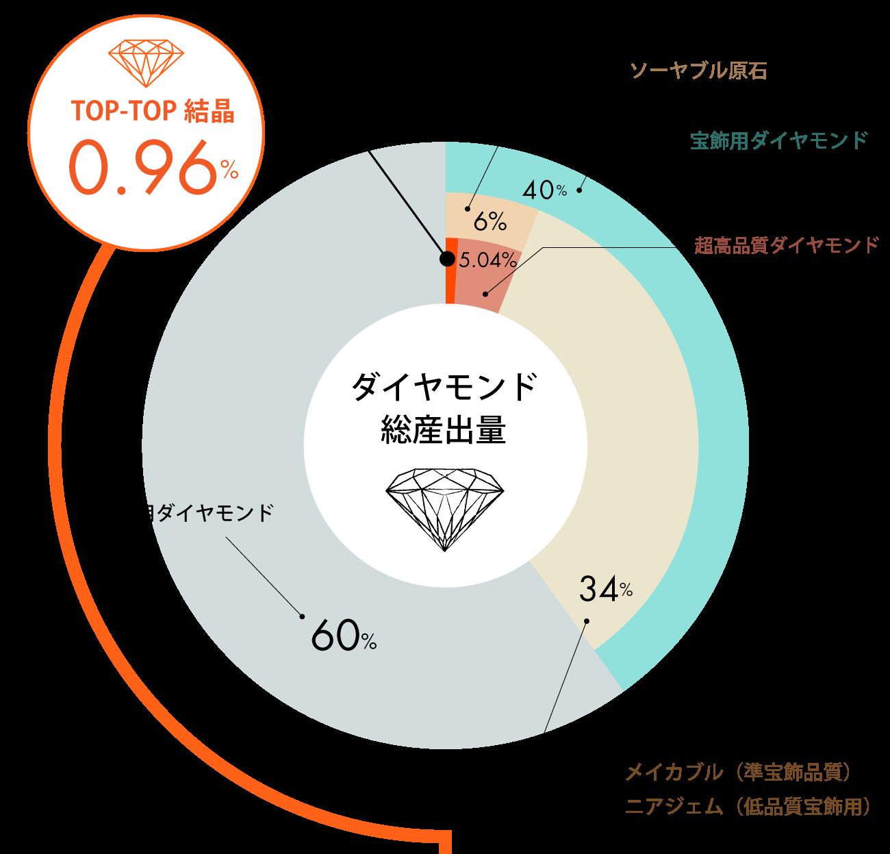ダイヤモンド原石を厳選TOP1%フィリッペンスベルト氏ダイヤモンド研磨ブリッジ銀座