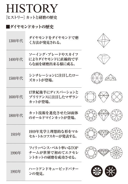 ダイヤモンド研磨カットグレード フィリッペンスベルト氏ダイヤモンド研磨ブリッジ銀座