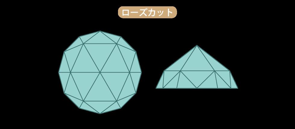 ダイヤモンドのファセットを付けたローズカット ベルケムによってアントワープで開発されたスカイフを使った新技術