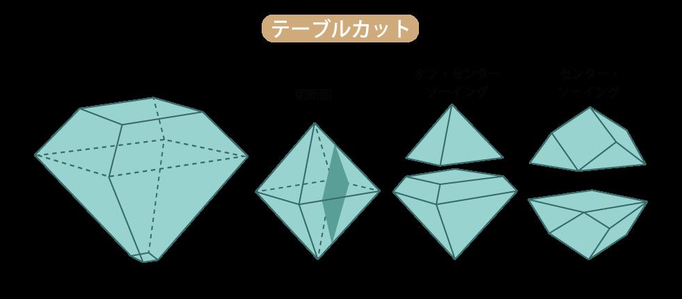 ダイヤモンド テーブルカット