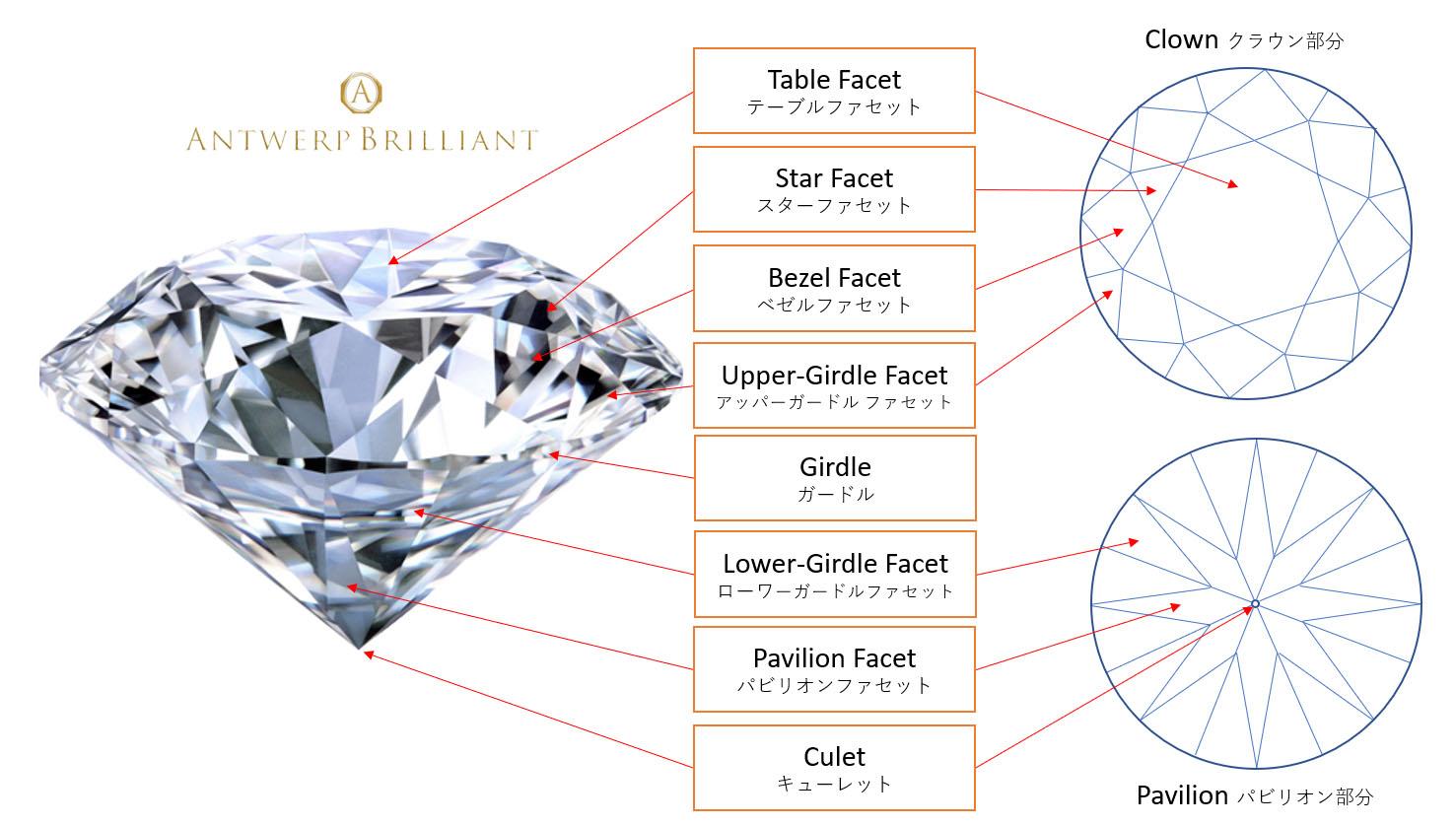 ラウンドブリリアントカット ファセット名 ダイヤモンドは由緒正しきボツワナ産IIDGRデビアスグループBRIDGE銀座