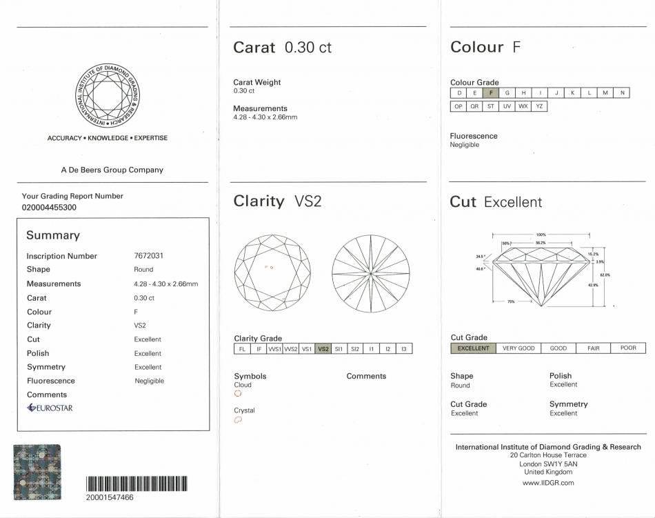 IIDGRダイヤモンドグレーディングレポート トリプルエクセント 世界的に信用のある宝石鑑定鑑別機関 デビアスグループ DeBeers