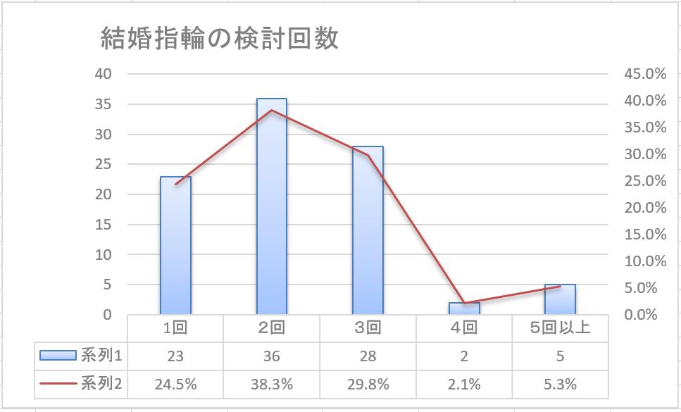 BRIDGE銀座の平均的な婚約指輪の検討回数
