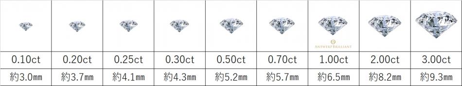 ダイヤモンドカラットサイズ表BRIDGE銀座AntwerpbrilliantGALLERY