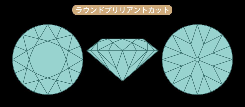 ダイヤモンド・ラウンドブリリアントカット
