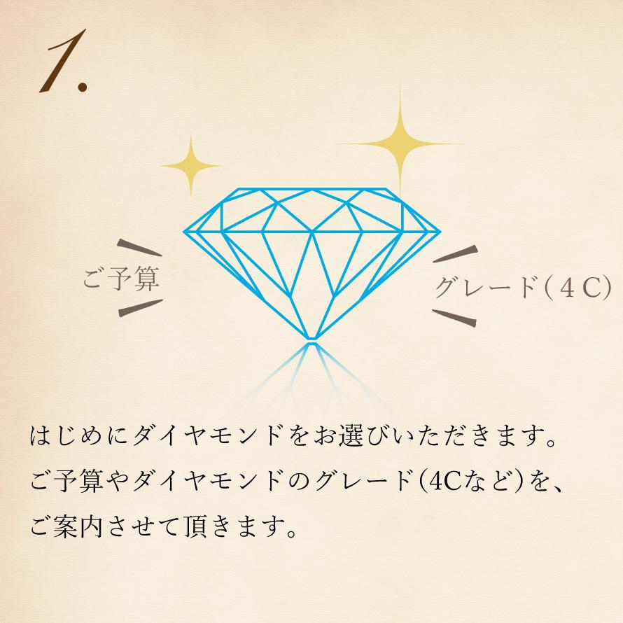 サプライズプロポーズに大人気のダイヤモンド&プロポーズです。時間が無い、サイズがわからない、好みがわからないなどのサプライズプロポーズの悩みはすべて解決する特別なプラン