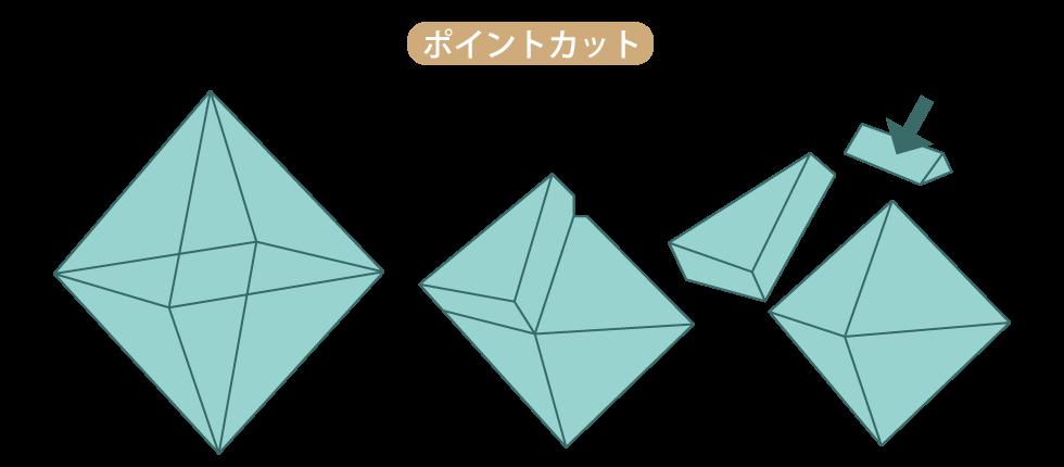 ダイヤモンドカットの歴史 ポイントカット グレイン