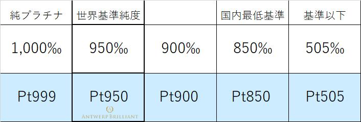 婚約結婚リングに使うプラチナの金賞品位世界基準950最低は850ブリッジ銀座