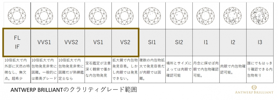 ダイヤモンドの4Cクラリティ透明度BRIDGE銀座ではVS2以上を厳選肉眼で確認不能