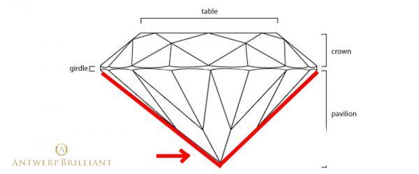 ブリッジ銀座ではキューレットオフセンターのダイヤモンドは婚約指輪のセンタースト―に使いません
