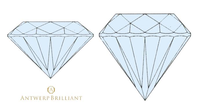 カラット重視で研磨されたダイヤモンドは美しさに欠ける