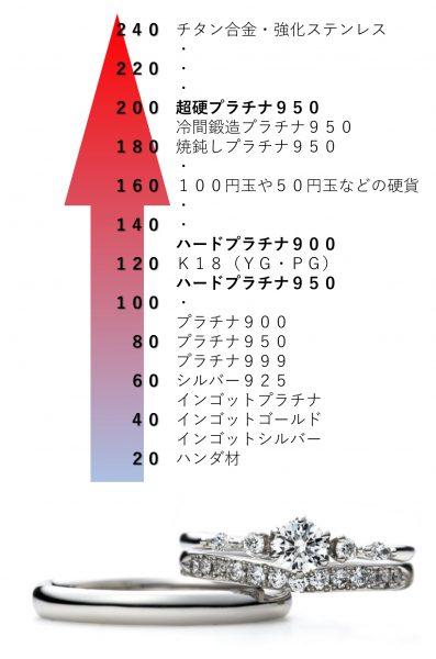 超硬プラチナ950ブリッジ銀座の新素材ビッカース硬度は200以上の超硬素材東京では銀座の結婚指輪専門店BRIDGEだけ