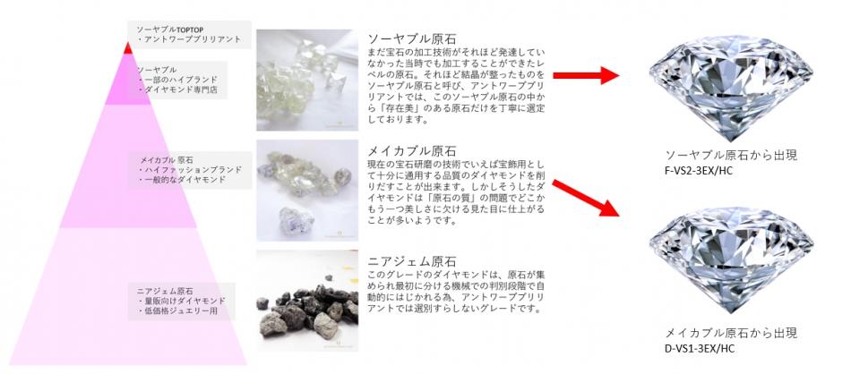 高品質原石から出現する超絶美しいダイヤモンドはブリッジ銀座の人気エンゲージリングに