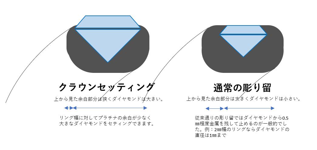クラウンセッティングはダイヤモンドを輝かせるための独自技法ブリッジ銀座