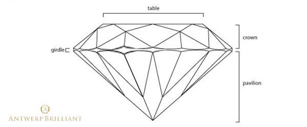 ガードルシックネスヴァリエーションブリッジ銀座では厚みのばらつきの強いダイヤモンドを婚約指輪に使いません