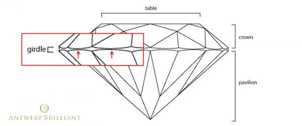 ブリッジ銀座では美しいガードルラインのダイヤモンドをベルギーで研磨