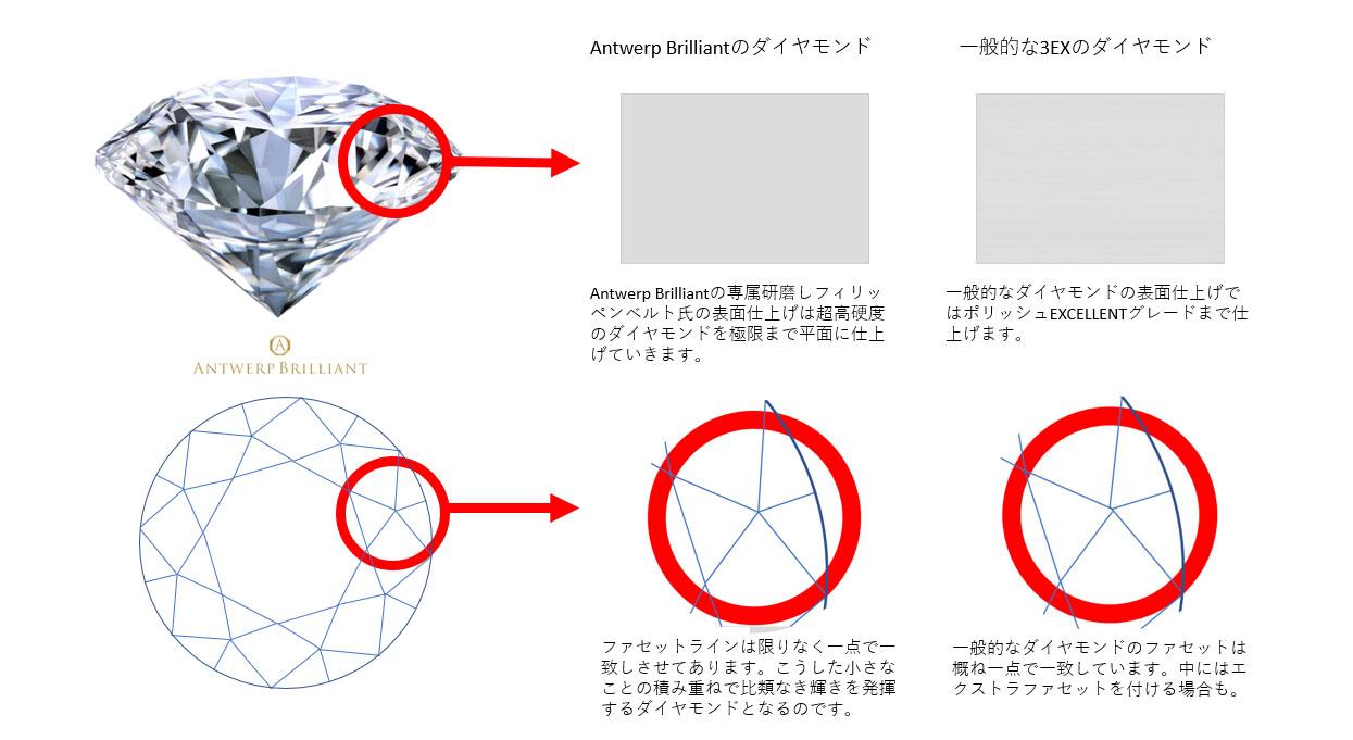 アントワープブリリアントダイヤモンド銀座東京で結婚指輪プロポーズダイアモンド