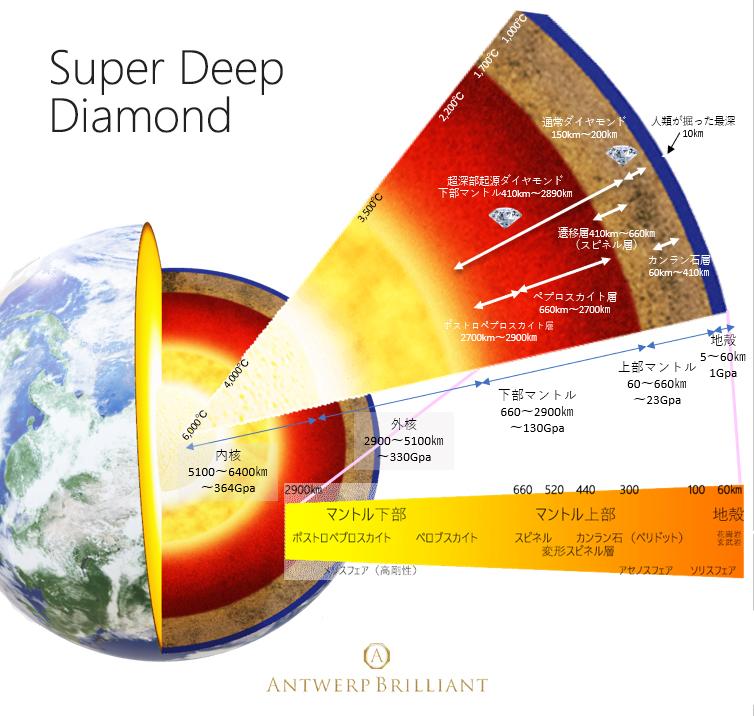 超深部起源ダイヤモンドはBRIDGE銀座プロポーズはサプライズで美しい