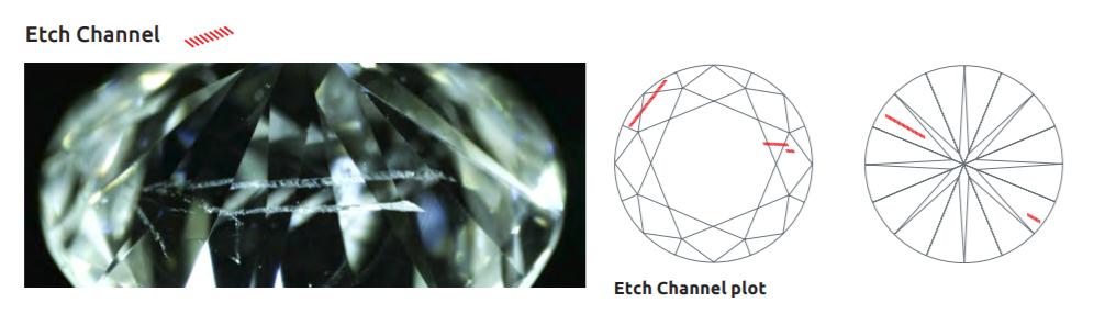 イッチチャンネルやドラッグラインはダイヤモンド表面に達する特徴