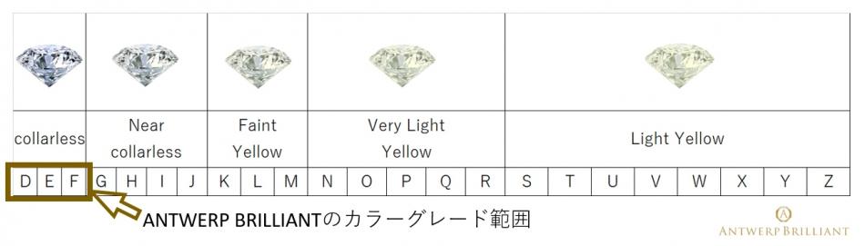ダイヤモンドのカラーグレードF以上をハイカラーと呼ぶ