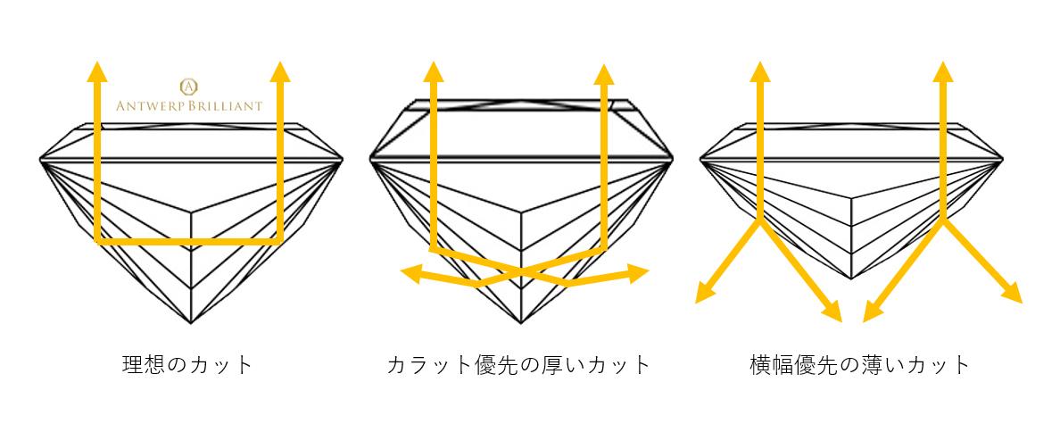 ダイヤモンドの屈折率を計算してカット形状を決定