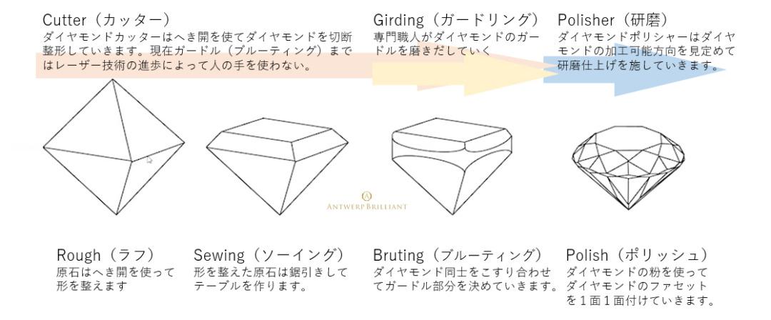 ダイヤモンド仕上の作業工程