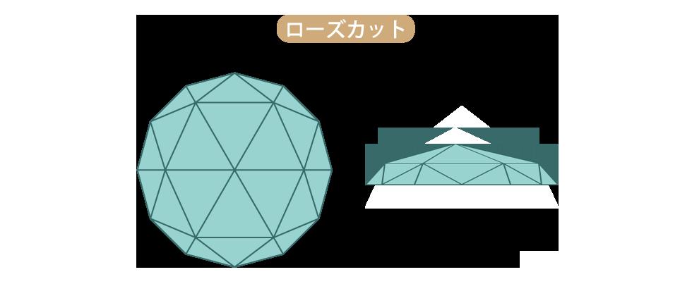 ロースカットはマクル原石を加工した最初のダイヤモンド