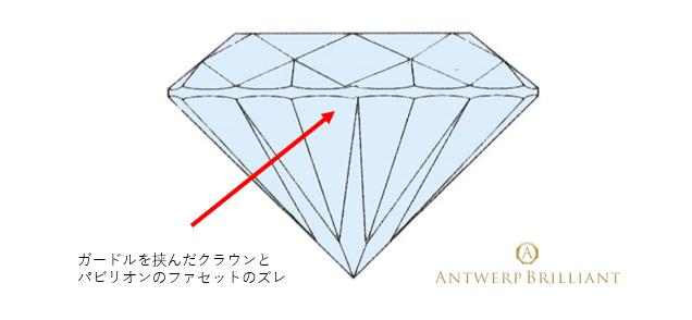 ダイヤモンドのファセットラインのズレは輝きに大きな影響を与える事が判明している。
